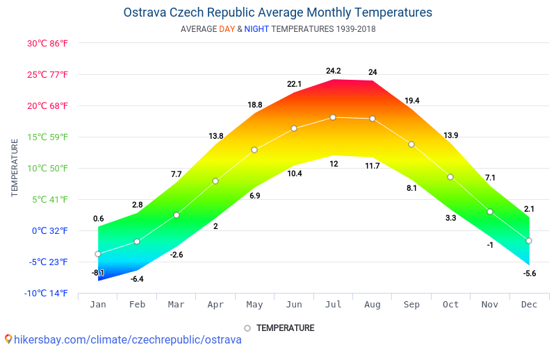 Ostrava - Average Monthly temperatures and weather 1939 - 2018 Average temperature in Ostrava over the years. Average Weather in Ostrava, Czech Republic.