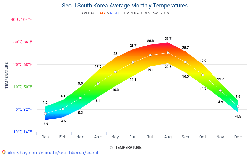 Seul - Clima e temperature medie mensili 1949 - 2016 Temperatura media in Seul nel corso degli anni. Tempo medio a Seul, Corea del Sud.