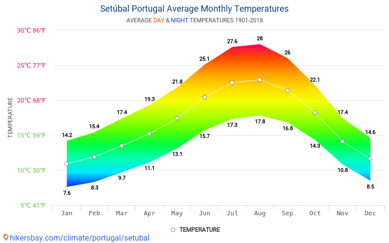 Setubala - Mēneša vidējā temperatūra un laika 1901 - 2018 Vidējā temperatūra ir Setubala pa gadiem. Vidējais laika Setubala, Portugāle.