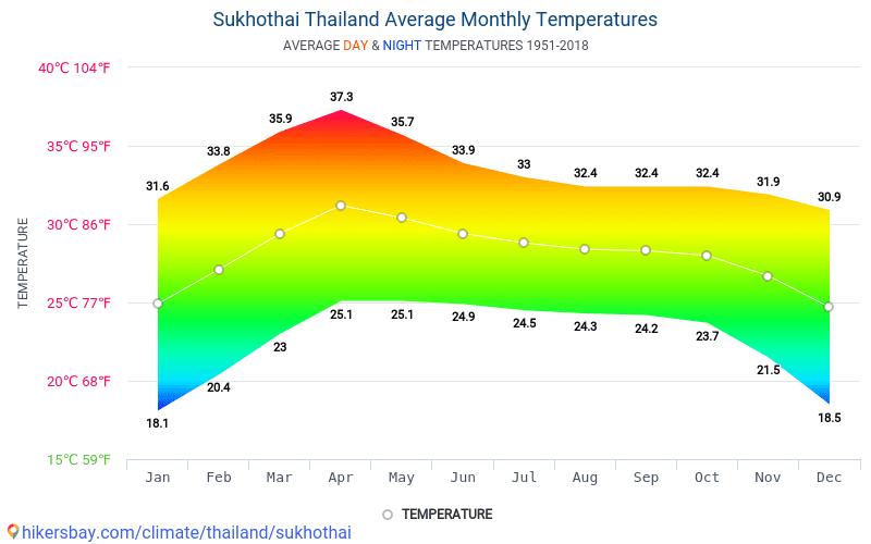 Sukhothai - Mēneša vidējā temperatūra un laika 1951 - 2018 Vidējā temperatūra ir Sukhothai pa gadiem. Vidējais laika Sukhothai, Taizeme.
