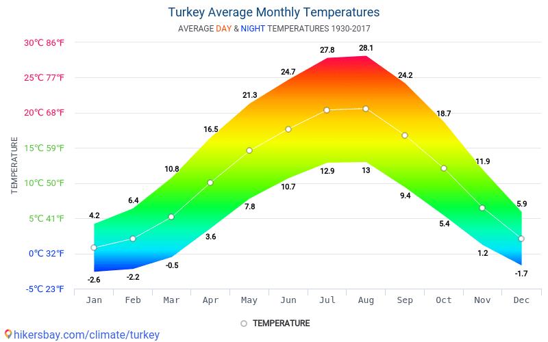 Turchia - Clima e temperature medie mensili 1930 - 2017 Temperatura media in Turchia nel corso degli anni. Tempo medio a Turchia.