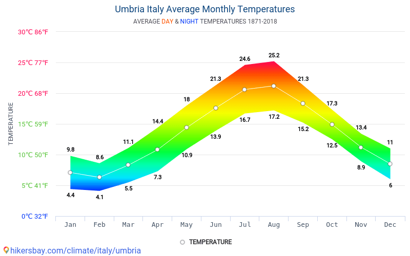 Umbria - Average Monthly temperatures and weather 1871 - 2018 Average temperature in Umbria over the years. Average Weather in Umbria, Italy.