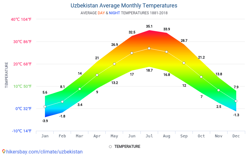 Uzbekistan - Average Monthly temperatures and weather 1881 - 2018 Average temperature in Uzbekistan over the years. Average Weather in Uzbekistan.
