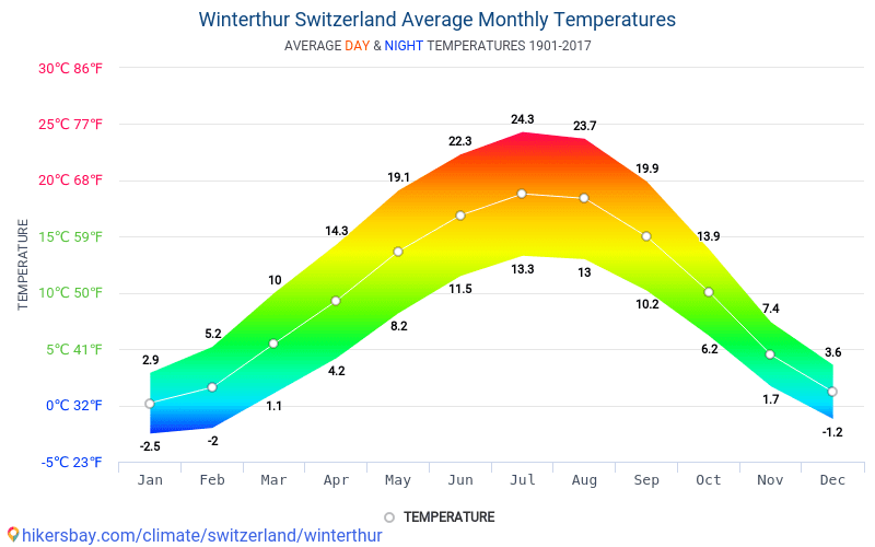 Winterthur - Average Monthly temperatures and weather 1901 - 2017 Average temperature in Winterthur over the years. Average Weather in Winterthur, Switzerland.