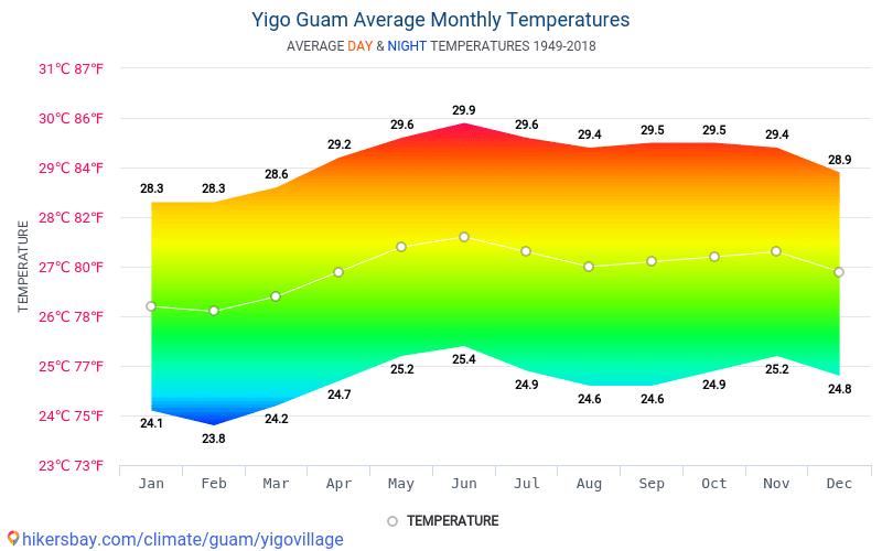 伊戈 - 平均每月气温和天气 1949 - 2018 平均温度在 伊戈 多年来。 伊戈, 關島 中的平均天气。