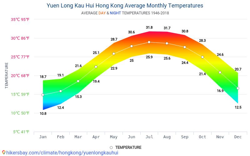 Yuen Long Kau Hui - Clima e temperaturas médias mensais 1946 - 2018 Temperatura média em Yuen Long Kau Hui ao longo dos anos. Tempo médio em Yuen Long Kau Hui, Hong Kong.