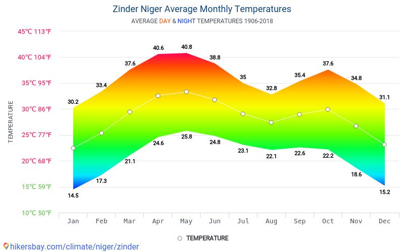 진데르 - 평균 매달 온도 날씨 1906 - 2018 수 년에 걸쳐 진데르 에서 평균 온도입니다. 진데르, 니제르 의 평균 날씨입니다.