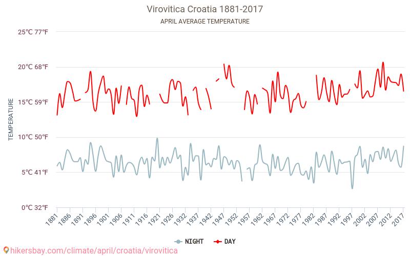 Virovitica - Klimaendringer 1881 - 2017 Gjennomsnittstemperaturen i Virovitica gjennom årene. Gjennomsnittlige været i April.