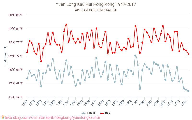 Yuen Long Kau Hui - 기후 변화 1947 - 2017 수 년에 걸쳐 Yuen Long Kau Hui 에서 평균 온도입니다. 4 월 의 평균 날씨입니다.