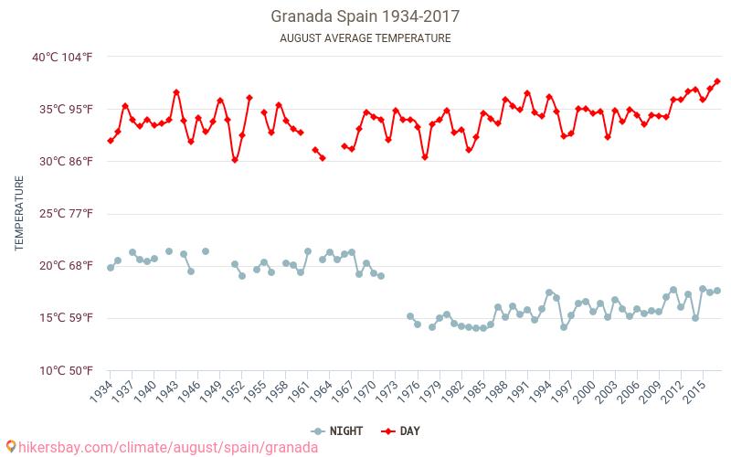 Granada - Klimawandel- 1934 - 2017 Durchschnittliche Temperatur im Granada im Laufe der Jahre. Durchschnittliche Wetter in August.