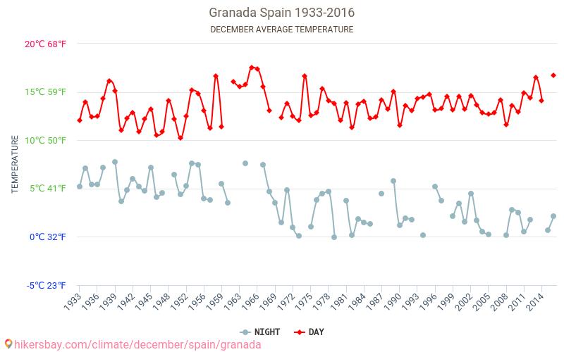 Grenade - Le changement climatique 1933 - 2016 Température moyenne en Grenade au fil des ans. Conditions météorologiques moyennes en décembre.