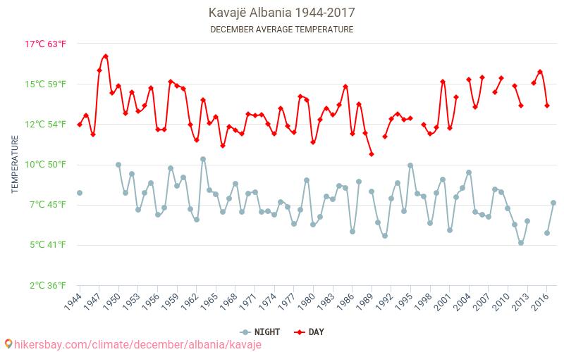 Kavajë - Klimaændringer 1944 - 2017 Gennemsnitstemperatur i Kavajë gennem årene. Gennemsnitlige vejr i December.