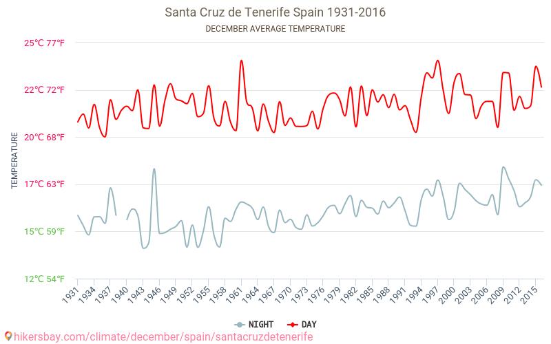 Santa Cruz de Tenerife - Zmiany klimatu 1931 - 2016 Średnie temperatury w Santa Cruz de Tenerife w ubiegłych latach. Historyczna średnia pogoda w grudniu.