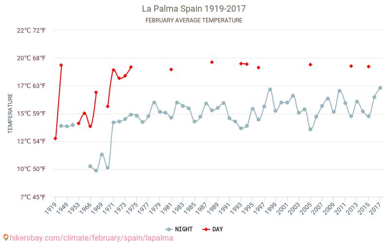 La Palma - Klimaatverandering 1919 - 2017 Gemiddelde temperatuur in de La Palma door de jaren heen. Het gemiddelde weer in Februari.