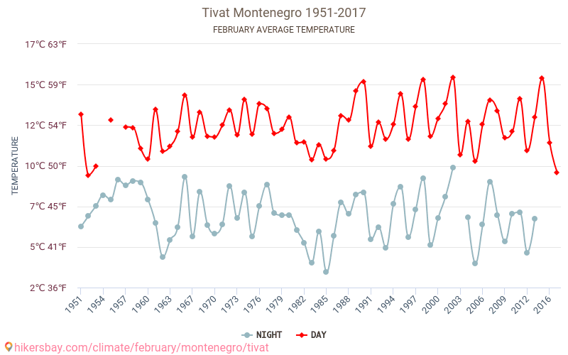 Tivat - Climate change 1951 - 2017 Average temperature in Tivat over the years. Average Weather in February.