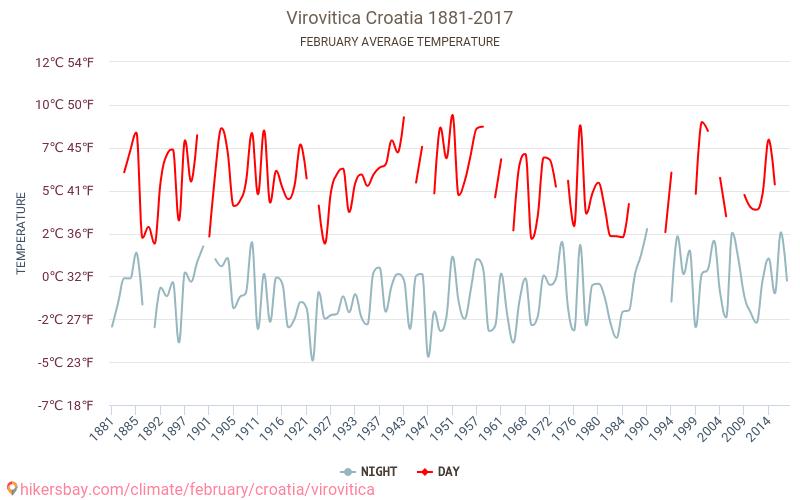 Virovitica - Klimaendringer 1881 - 2017 Gjennomsnittstemperaturen i Virovitica gjennom årene. Gjennomsnittlige været i Februar.