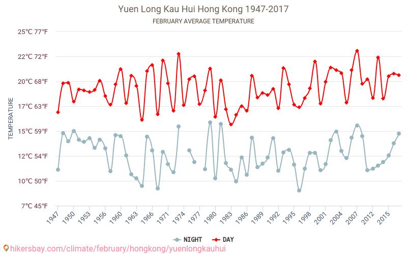 Yuen Long Kau Hui - Le changement climatique 1947 - 2017 Température moyenne en Yuen Long Kau Hui au fil des ans. Conditions météorologiques moyennes en février.