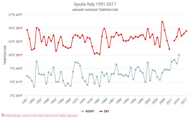 Apulia - El cambio climático 1951 - 2017 Temperatura media en Apulia sobre los años. Tiempo promedio en Enero.