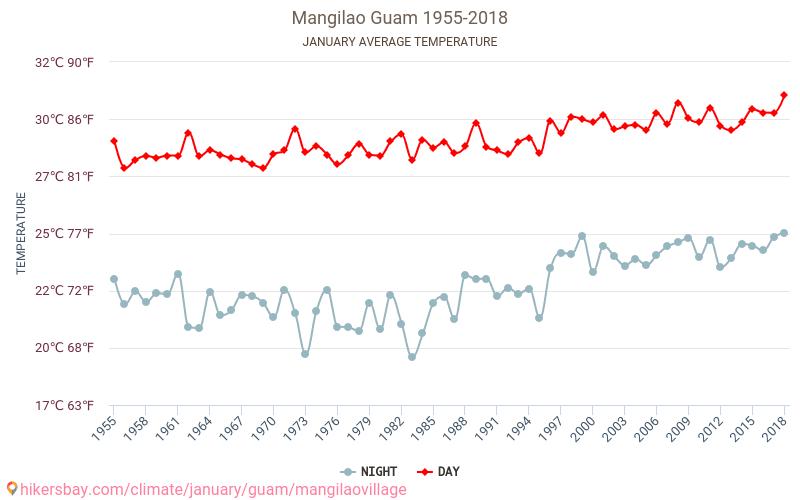 Mangilao село - Зміна клімату 1955 - 2018 Середня температура в Mangilao село протягом багатьох років. Середній Погодні в січні.