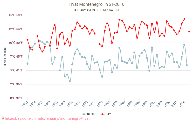 Tivat - Climate change 1951 - 2016 Average temperature in Tivat over the years. Average Weather in January.