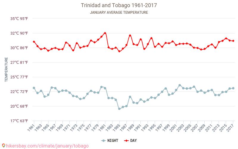 Тринідад і Тобаго - Зміна клімату 1961 - 2017 Середня температура в Тринідад і Тобаго протягом багатьох років. Середній Погодні в січні.