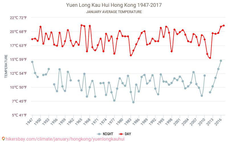 Yuen Long Kau Hui - Klimaendringer 1947 - 2017 Gjennomsnittstemperaturen i Yuen Long Kau Hui gjennom årene. Gjennomsnittlige været i Januar.