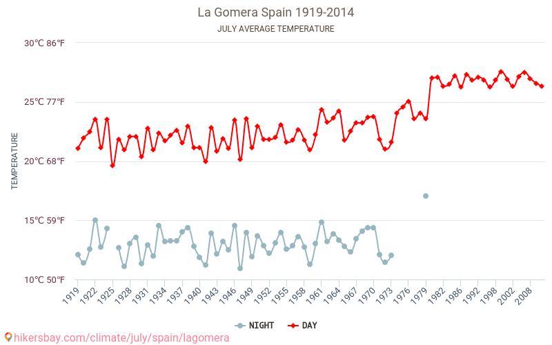 戈梅拉岛 - 气候变化 1919 - 2014 平均温度在 戈梅拉岛 多年来。 7 月 中的平均天气。