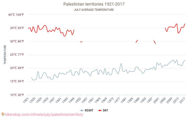 Palestine - Climate change 1921 - 2017 Average temperature in Palestine over the years. Average Weather in July.