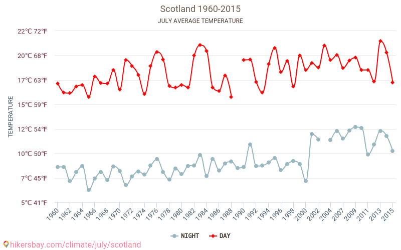 Scotland - Climate change 1960 - 2015 Average temperature in Scotland over the years. Average Weather in July.