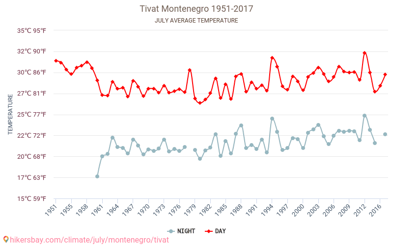 Tivat - Climate change 1951 - 2017 Average temperature in Tivat over the years. Average Weather in July.
