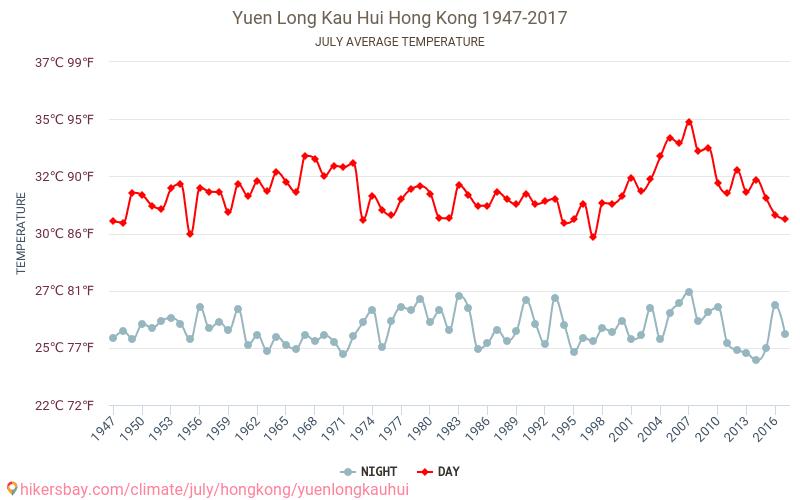Yuen Long Kau Hui - Climáticas, 1947 - 2017 Temperatura média em Yuen Long Kau Hui ao longo dos anos. Tempo médio em Julho.