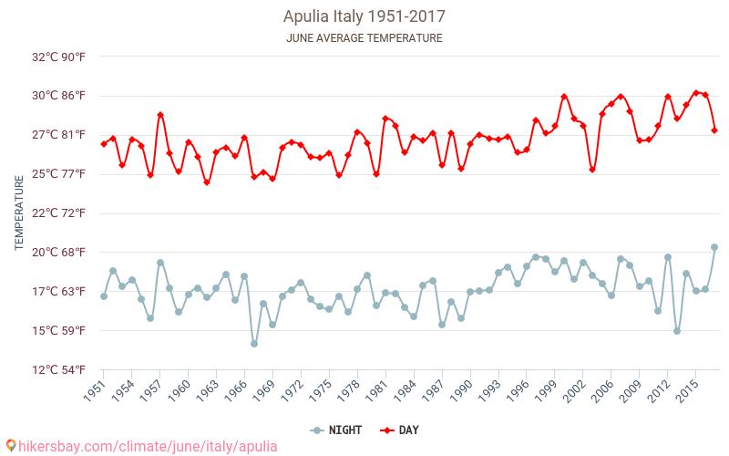 Apulia - El cambio climático 1951 - 2017 Temperatura media en Apulia sobre los años. Tiempo promedio en Junio.