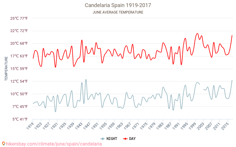 Канделарія - Зміна клімату 1919 - 2017 Середня температура в Канделарія протягом багатьох років. Середній Погодні в червні.