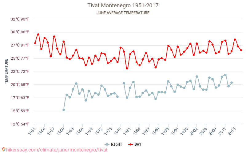 Tivat - Climate change 1951 - 2017 Average temperature in Tivat over the years. Average Weather in June.