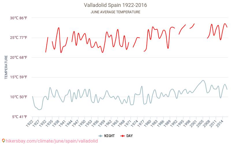 Valladolid - Le changement climatique 1922 - 2016 Température moyenne en Valladolid au fil des ans. Conditions météorologiques moyennes en juin.