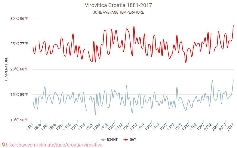 Virovitica - Klimaendringer 1881 - 2017 Gjennomsnittstemperaturen i Virovitica gjennom årene. Gjennomsnittlige været i Juni.