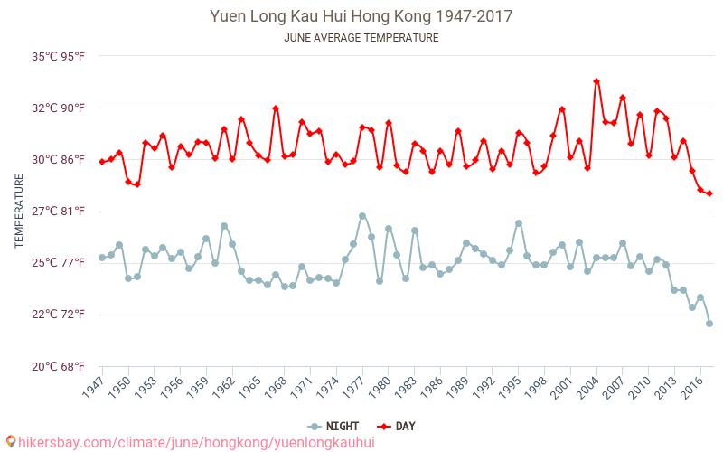 Yuen Long Kau Hui - Изменение климата 1947 - 2017 Средняя температура в Yuen Long Kau Hui с годами. Средняя Погода в июне.