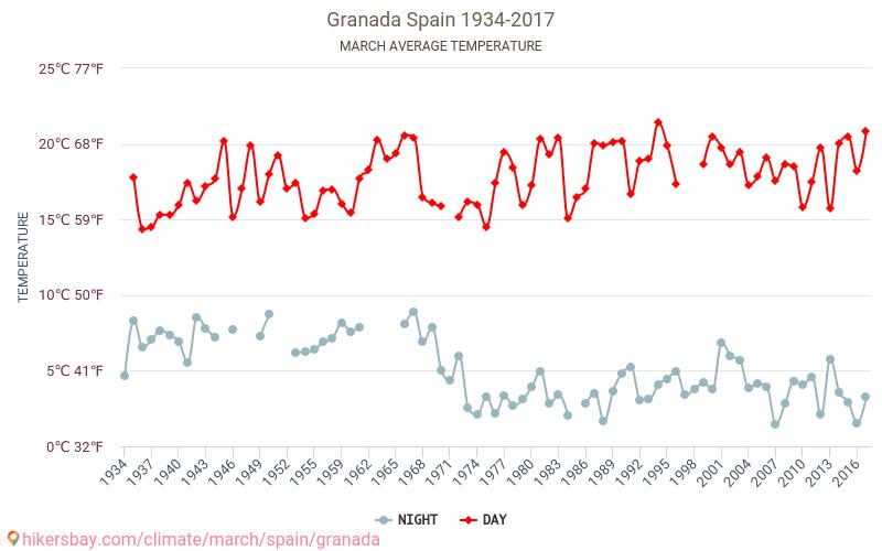 Granada - Klimaendringer 1934 - 2017 Gjennomsnittstemperaturen i Granada gjennom årene. Gjennomsnittlige været i Mars.
