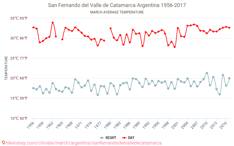 San Fernando del Valle de Catamarca - Climate change 1956 - 2017 Average temperature in San Fernando del Valle de Catamarca over the years. Average Weather in March.