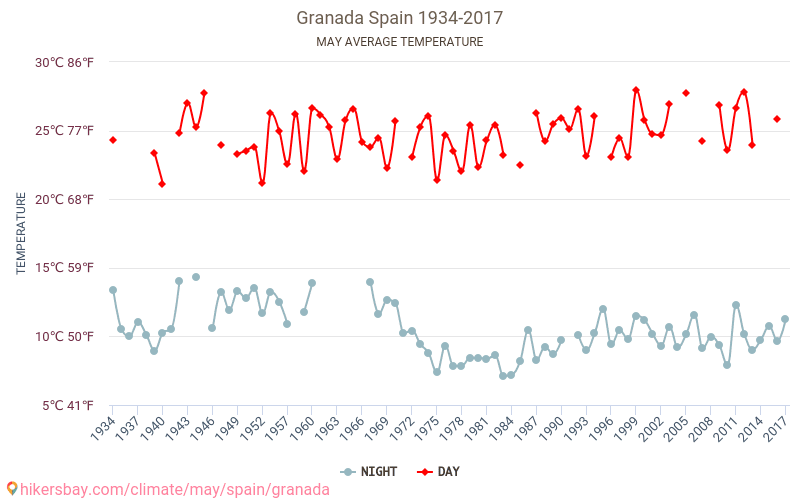 Granada - Climate change 1934 - 2017 Average temperature in Granada over the years. Average Weather in May.