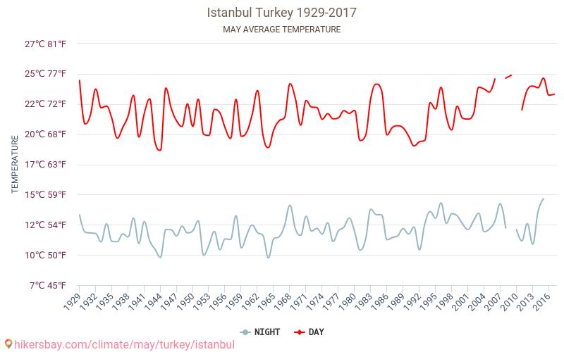 Стамбул - Изменение климата 1929 - 2017 Средняя температура в Стамбул с годами. Средняя Погода в мае.