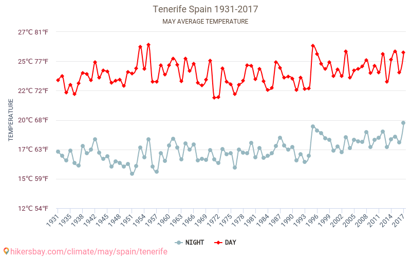 Tenerife - Climate change 1931 - 2017 Average temperature in Tenerife over the years. Average Weather in May.