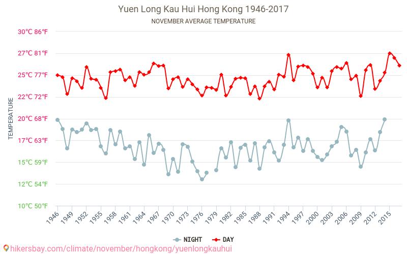 Yuen Long Kau Hui - Klimata pārmaiņu 1946 - 2017 Vidējā temperatūra ir Yuen Long Kau Hui pa gadiem. Vidējais laika Novembris.