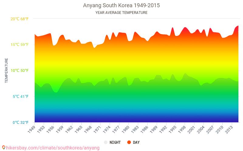 Anyang - Cambiamento climatico 1949 - 2015 Temperatura media in Anyang nel corso degli anni. Tempo medio a Anyang, Corea del Sud.