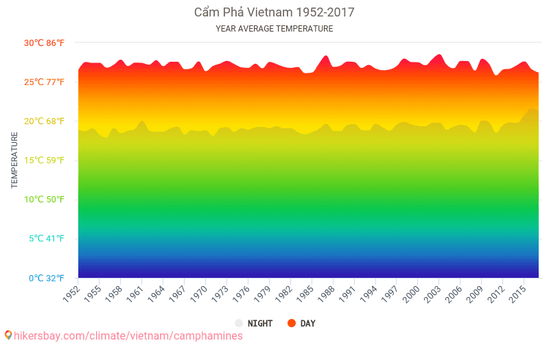 Cẩm Phả - Climate change 1952 - 2017 Average temperature in Cẩm Phả over the years. Average Weather in Cẩm Phả, Vietnam.
