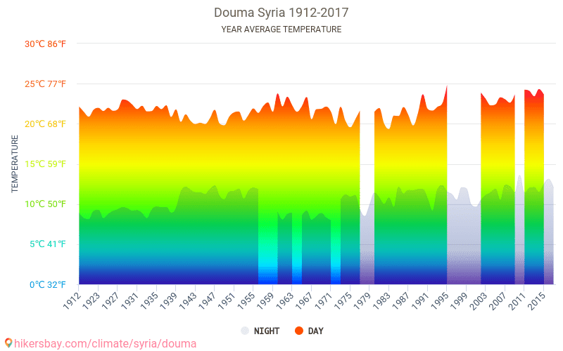 Douma - Climate change 1912 - 2017 Average temperature in Douma over the years. Average Weather in Douma, Syria.