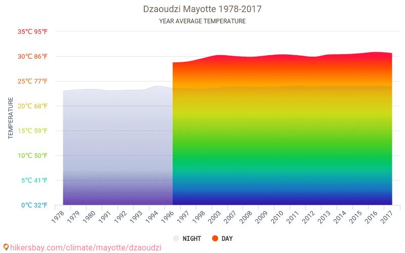 Дзаудзі - Зміна клімату 1978 - 2017 Середня температура в Дзаудзі протягом багатьох років. Середній Погодні в Дзаудзі, Майотта.