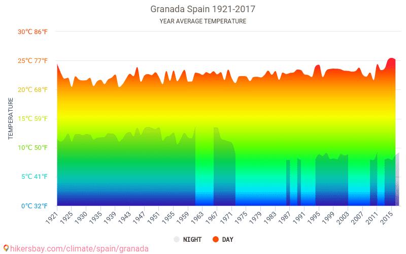 Granada - Klimatické změny 1921 - 2017 Průměrná teplota v Granada v letech. Průměrné počasí v Granada, Španělsko.