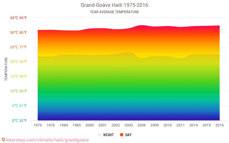 Grand-Goâve - Zmiany klimatu 1975 - 2016 Średnie temperatury w Grand-Goâve w ubiegłych latach. Historyczna średnia pogoda w Grand-Goâve, Haiti. hikersbay.com