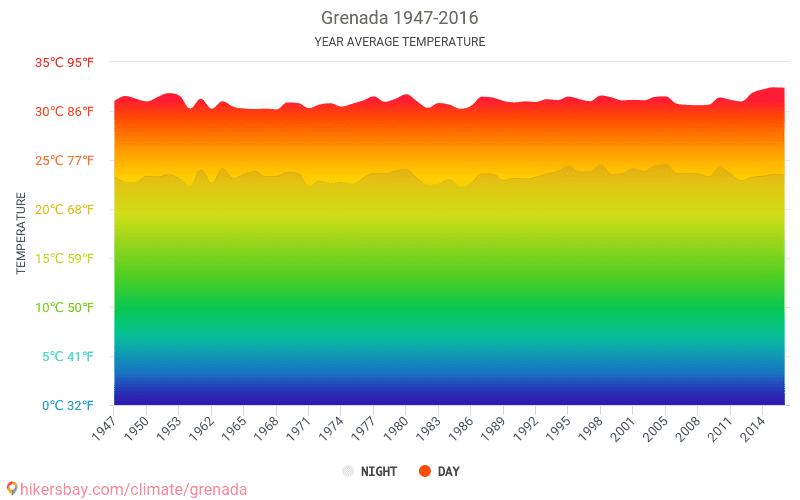 ประเทศเกรเนดา - เปลี่ยนแปลงภูมิอากาศ 1947 - 2016 อุณหภูมิเฉลี่ยใน ประเทศเกรเนดา ปี สภาพอากาศที่เฉลี่ยใน ประเทศเกรเนดา